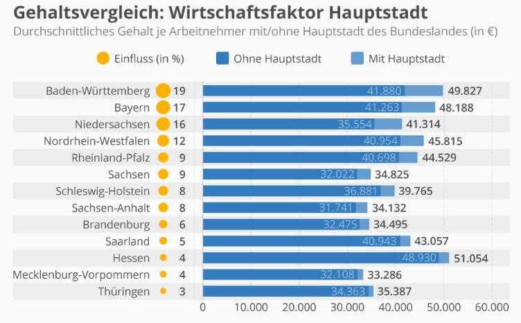 зарплата в Германии по регионам